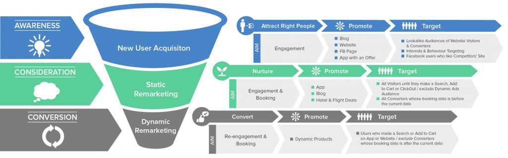 Social Marketing Funnel