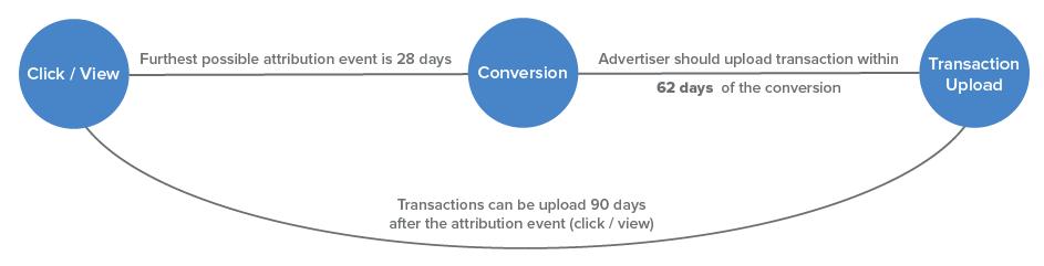 offline conversions manual flow